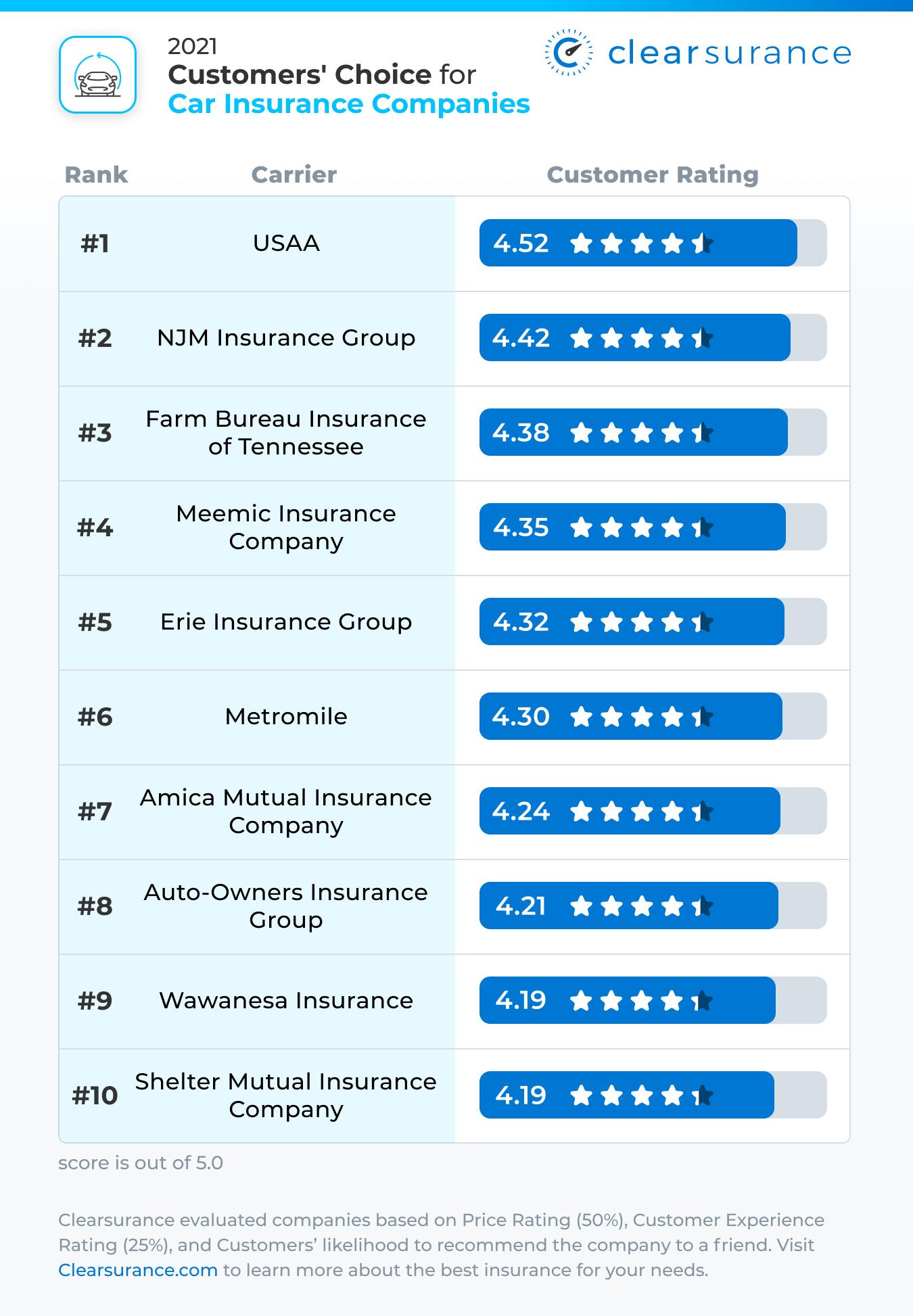 2021 Customers' Choice Best Car Insurance Companies