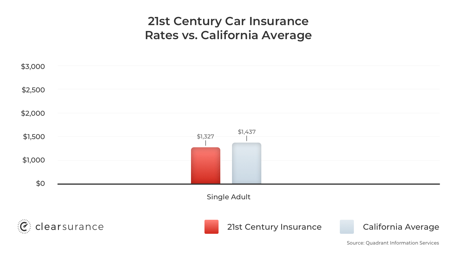 21st Century car insurance rates