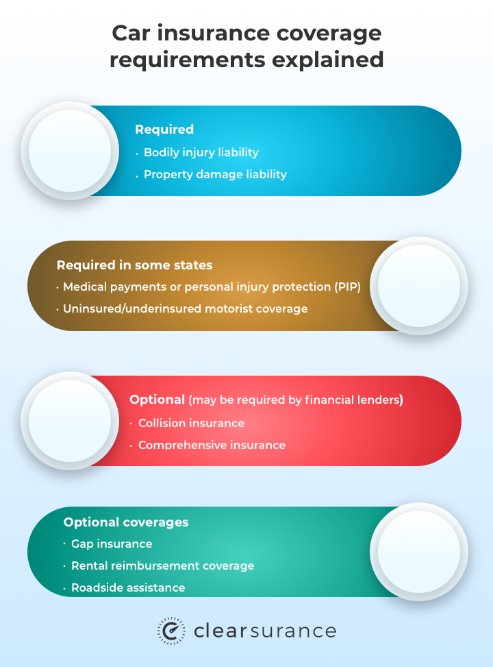 car insurance coverage requirements explained