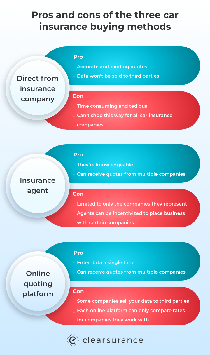 Pros and cons of the three car insurance buying methods
