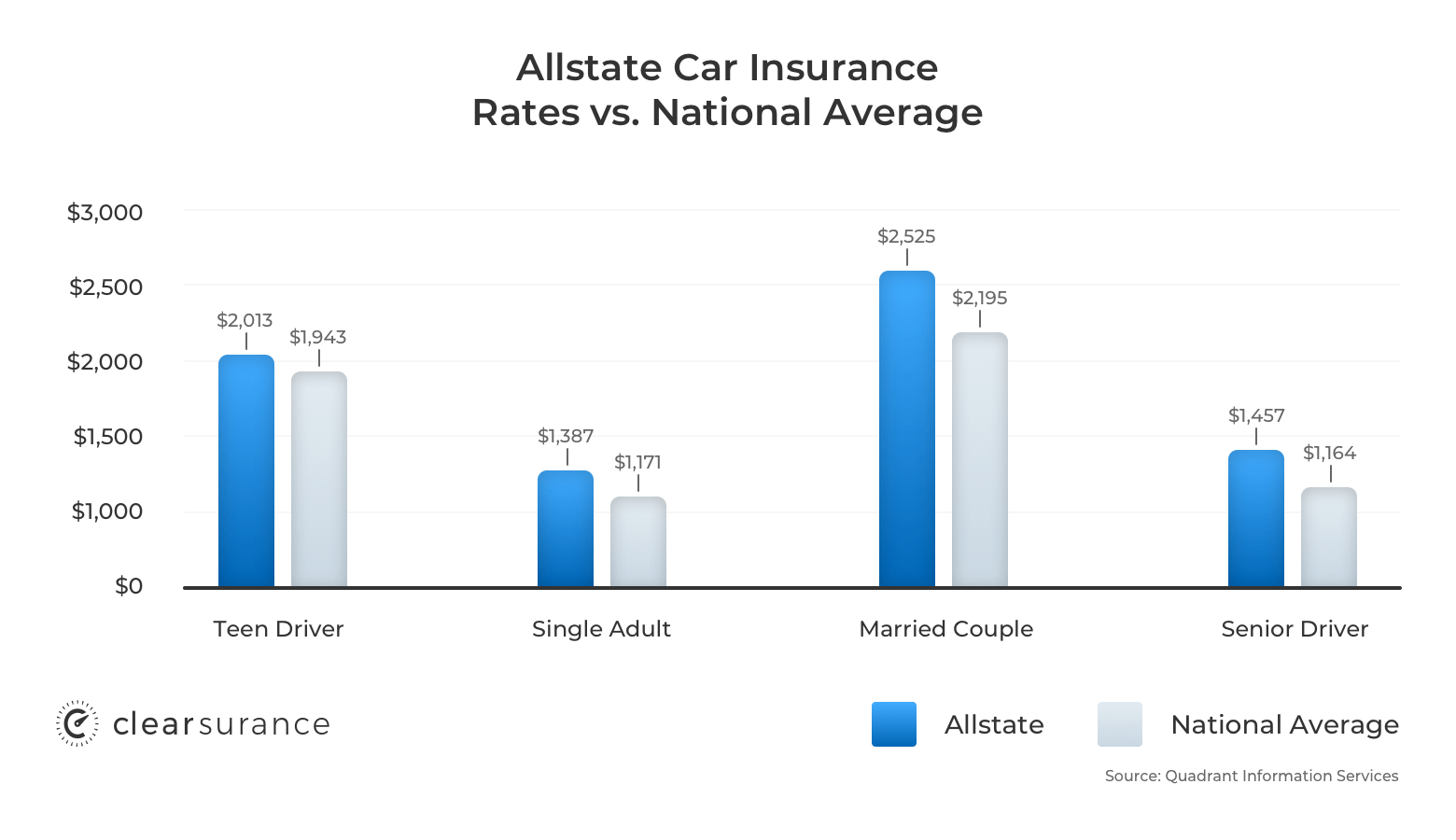 Allstate car insurance rates vs. the national average
