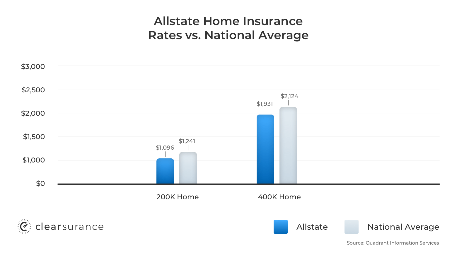 Allstate home insurance rates vs. the national average