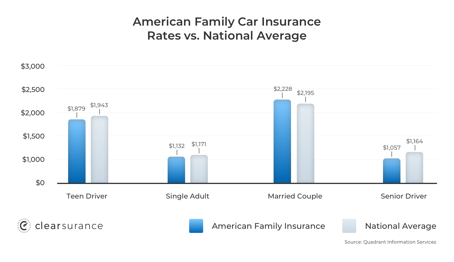American Family car insurance rates