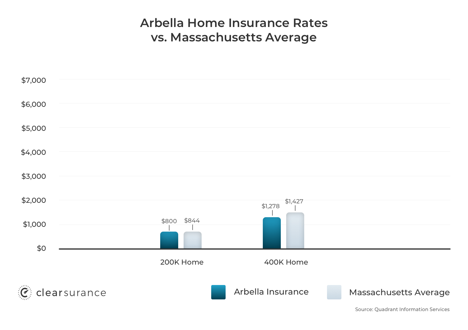 Arbella homeowners insurance rates