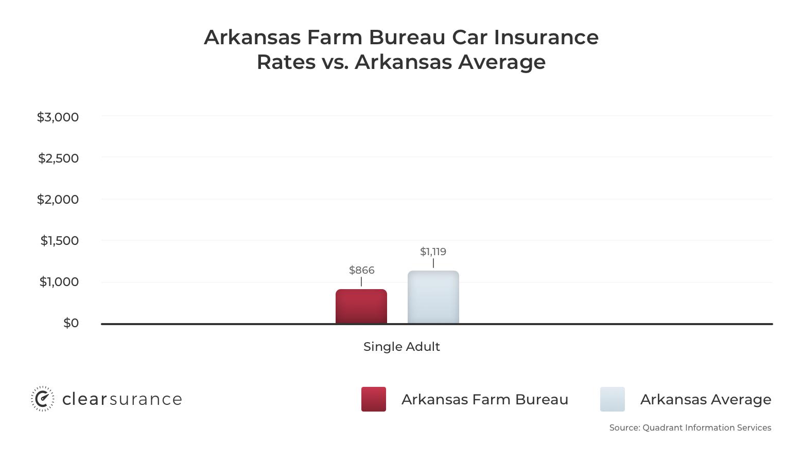 Arkansas Farm Bureau car insurance rates