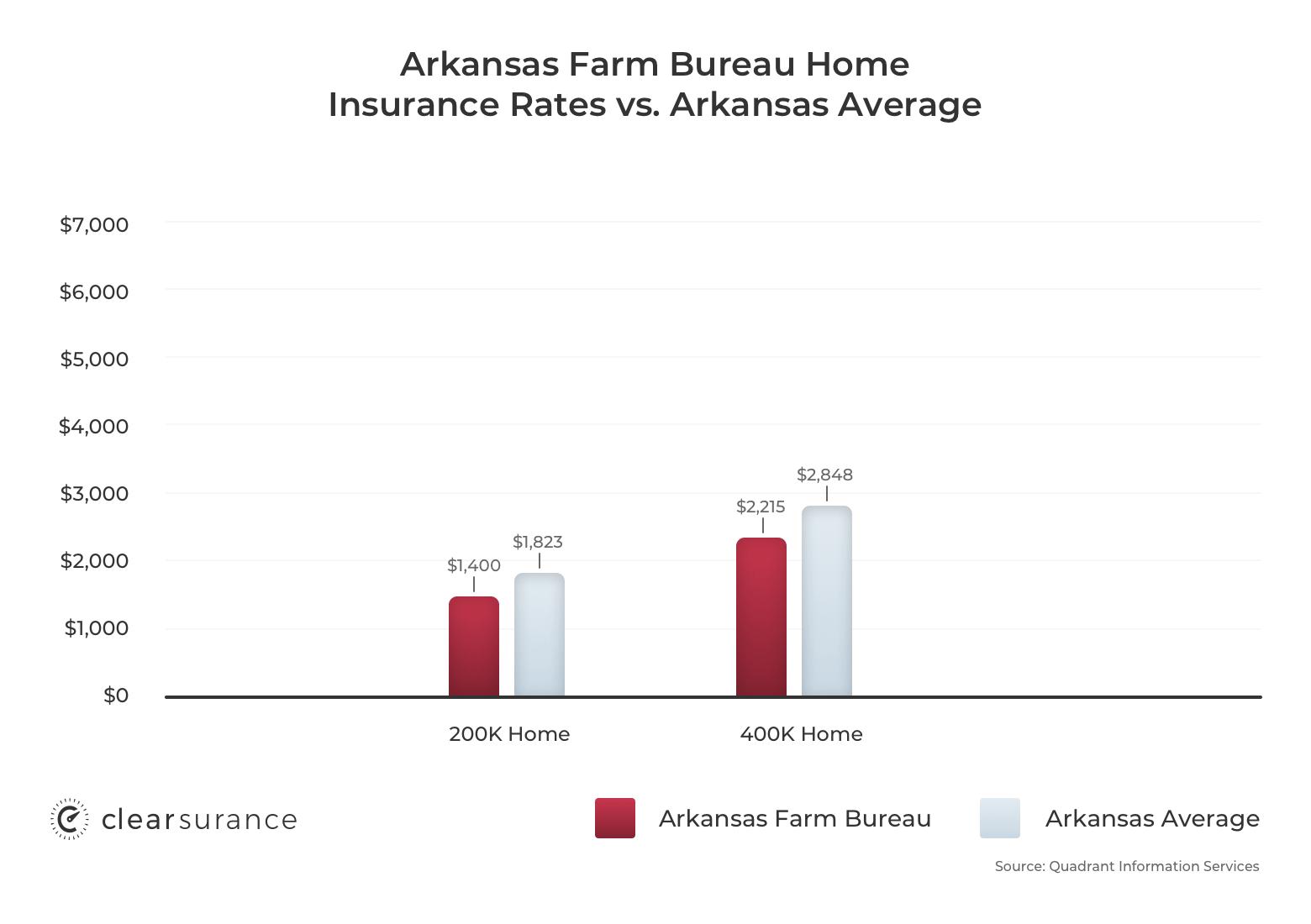 Arkansas Farm Bureau homeowners insurance rates