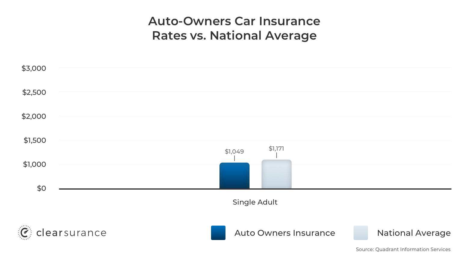 Auto-Owners car insurance rates