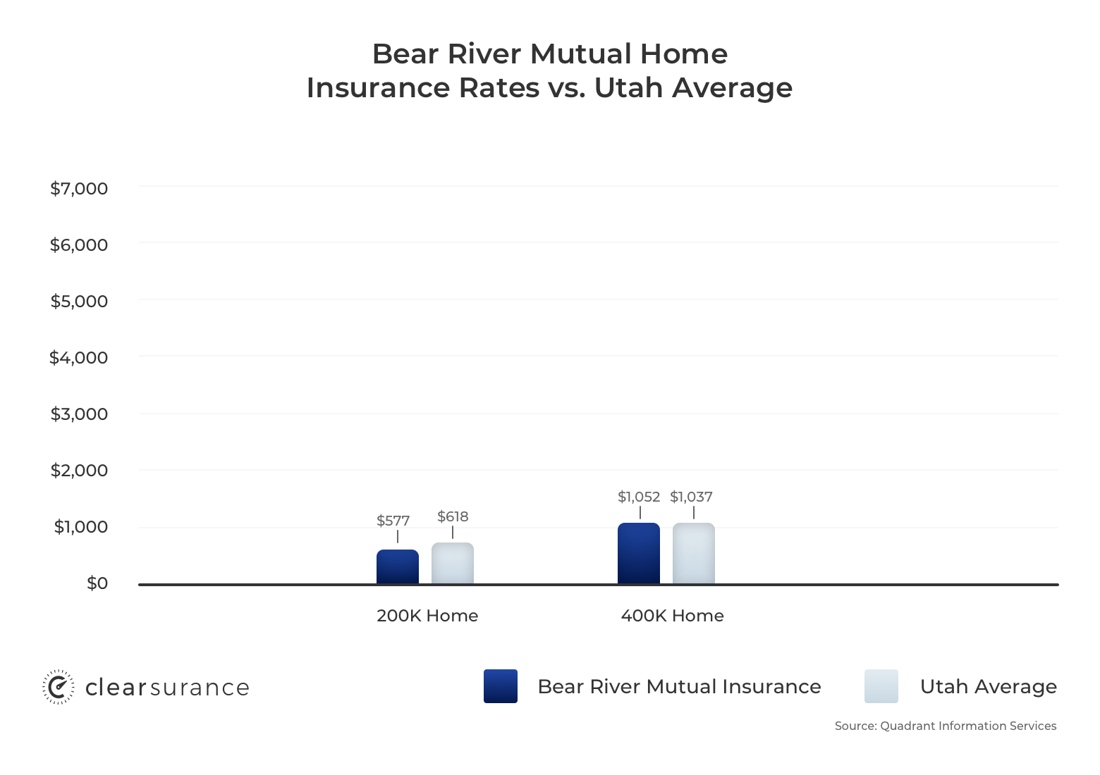 Graph comparing Bear River homeowners insurance rates vs. Utah average for a 200K and 400K home