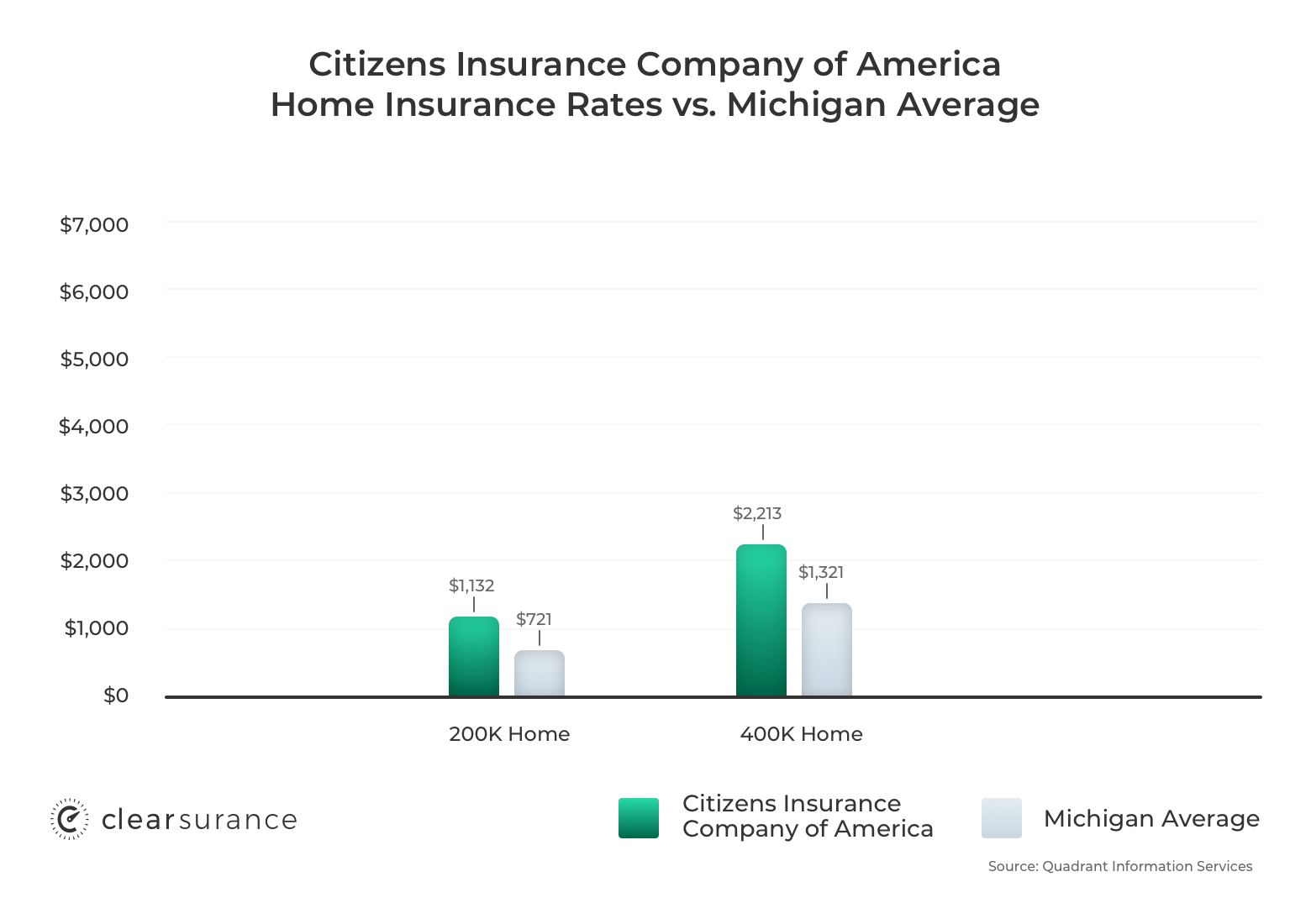 Citizens Insurance Company of America home insurance rates