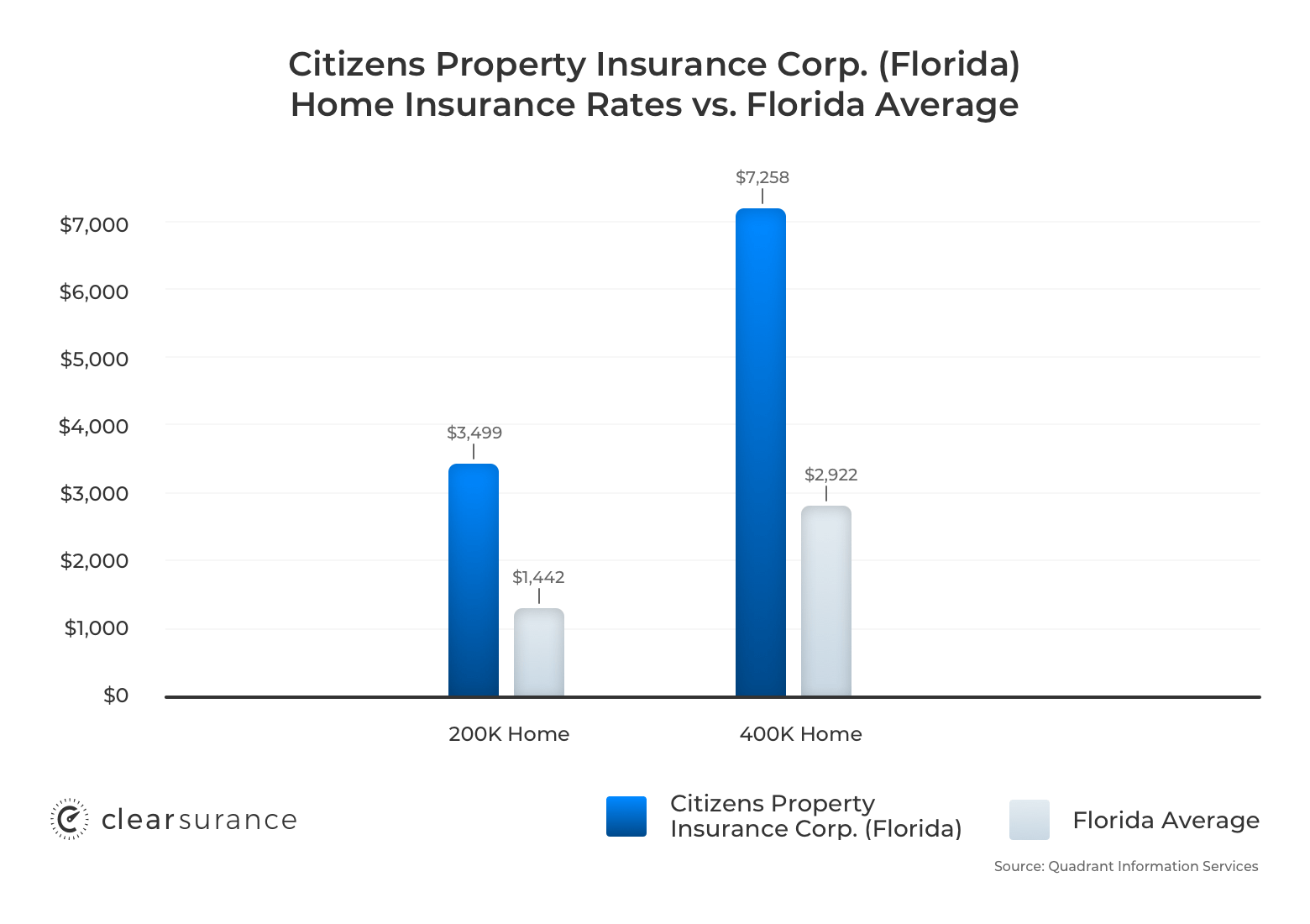 Citizens Property Insurance Corporation home insurance rates