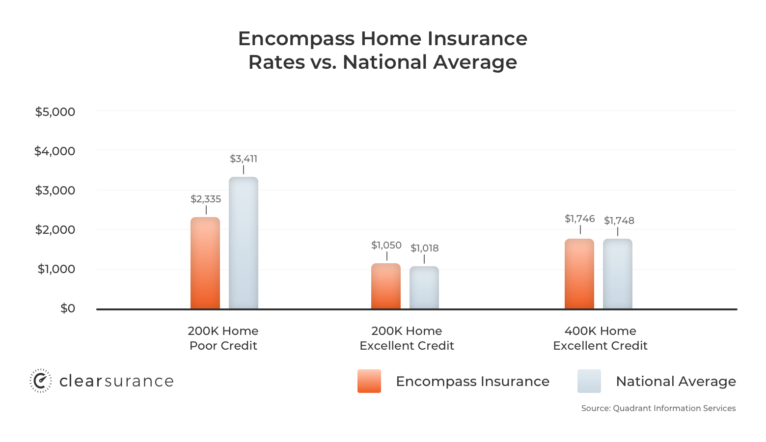 Encompass homeowners insurance rates
