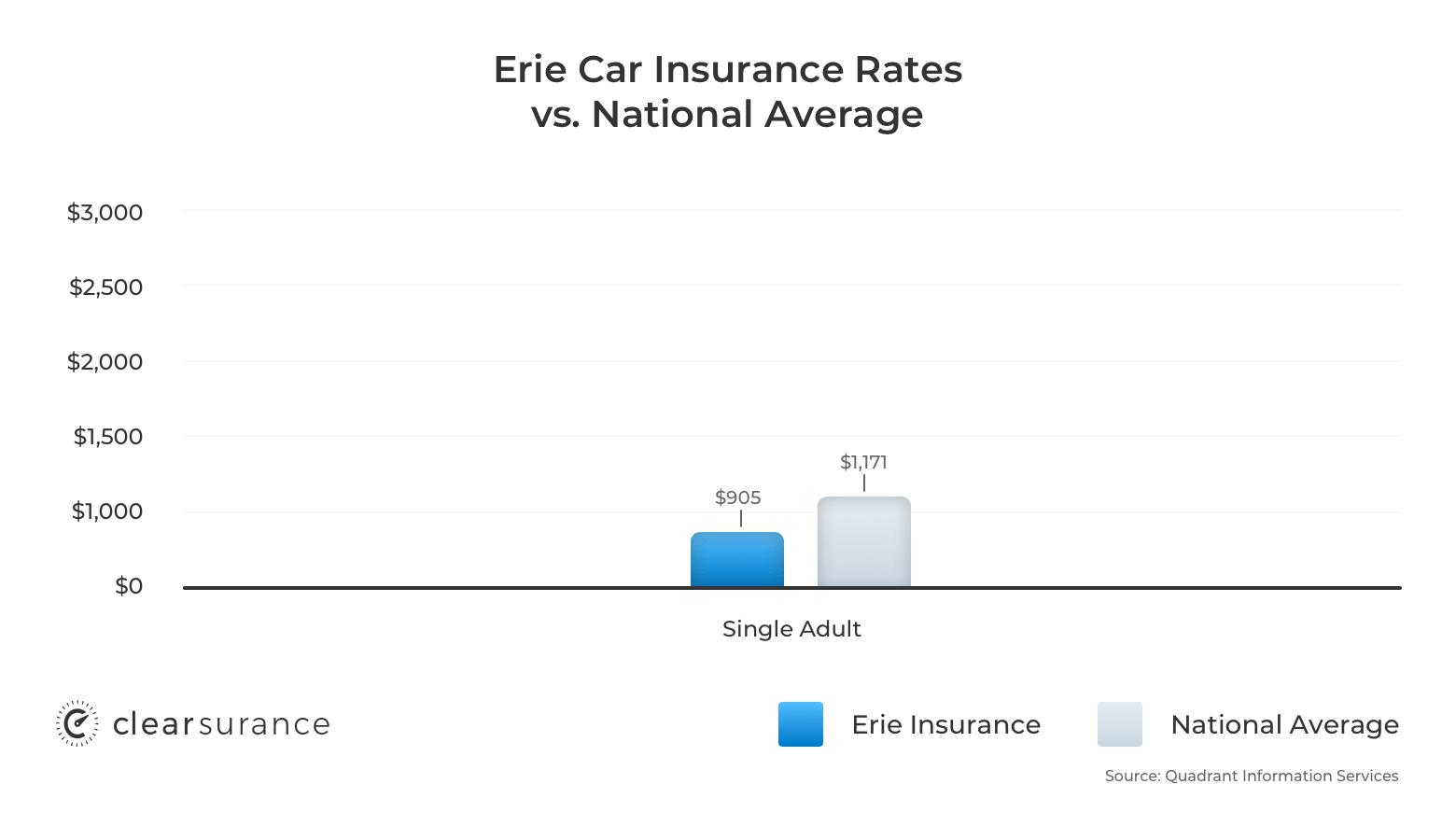 Erie car insurance rates