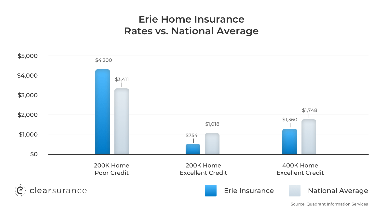 Erie home insurance rates