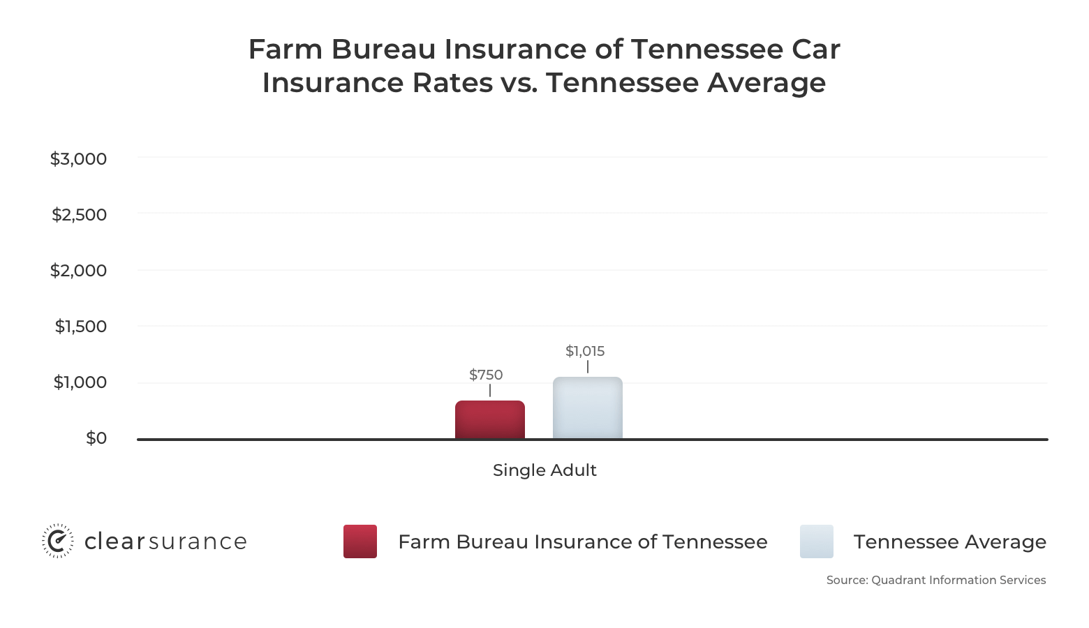 Farm Bureau Insurance of Tennessee car insurance rates vs the Tennessee average