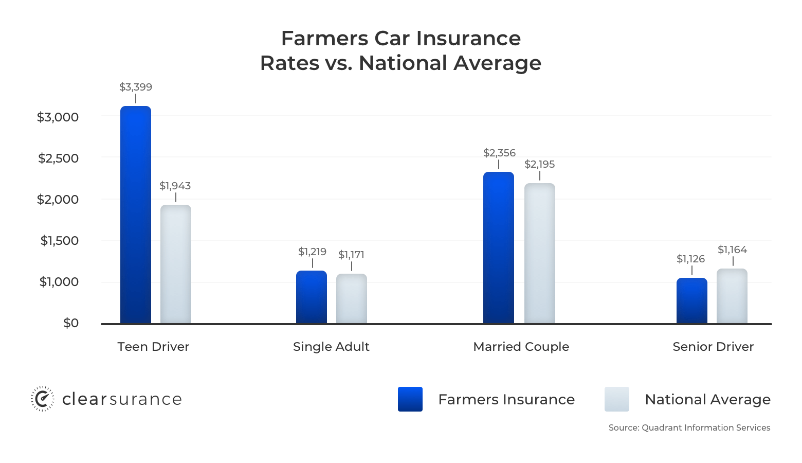 Farmers car insurance rates