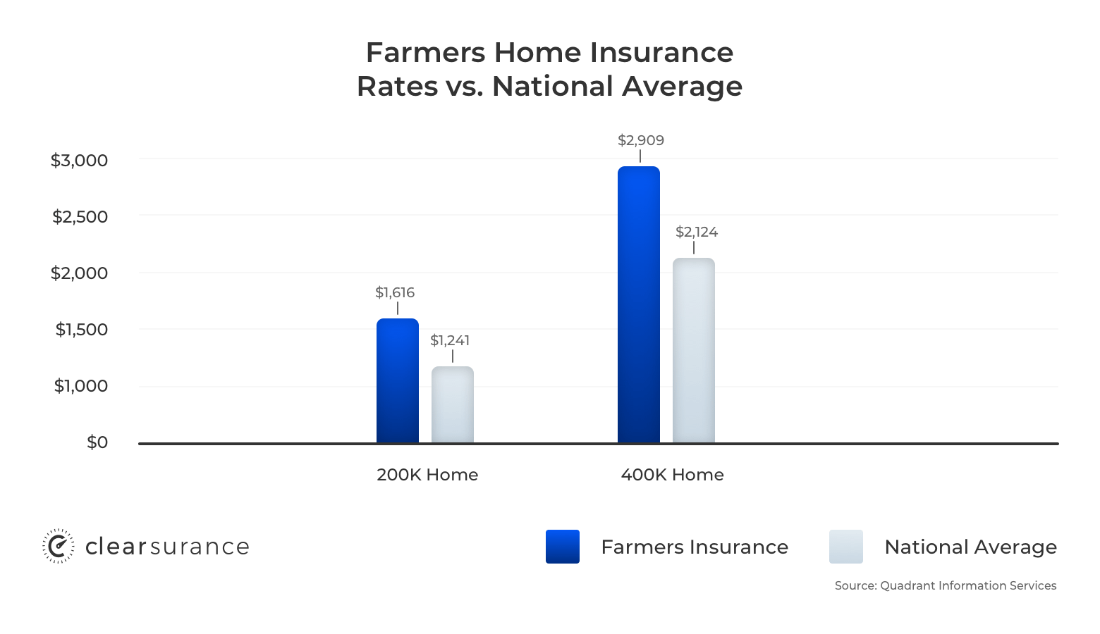 Farmers home insurance rates