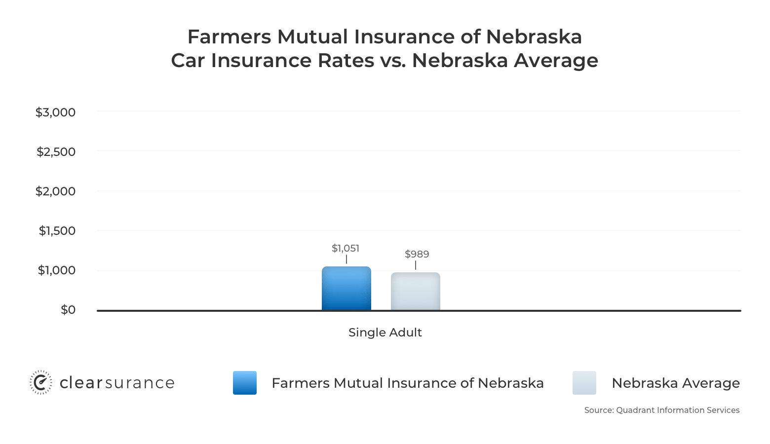 Farmers Mutual Insurance of Nebraska car insurance rates