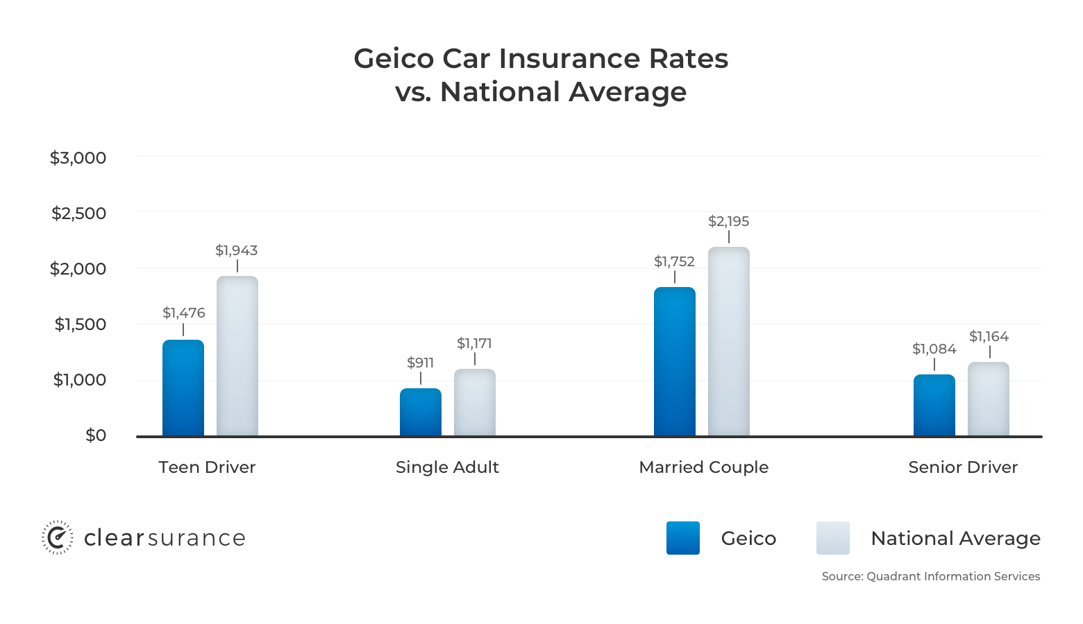 Average GEICO car insurance rates