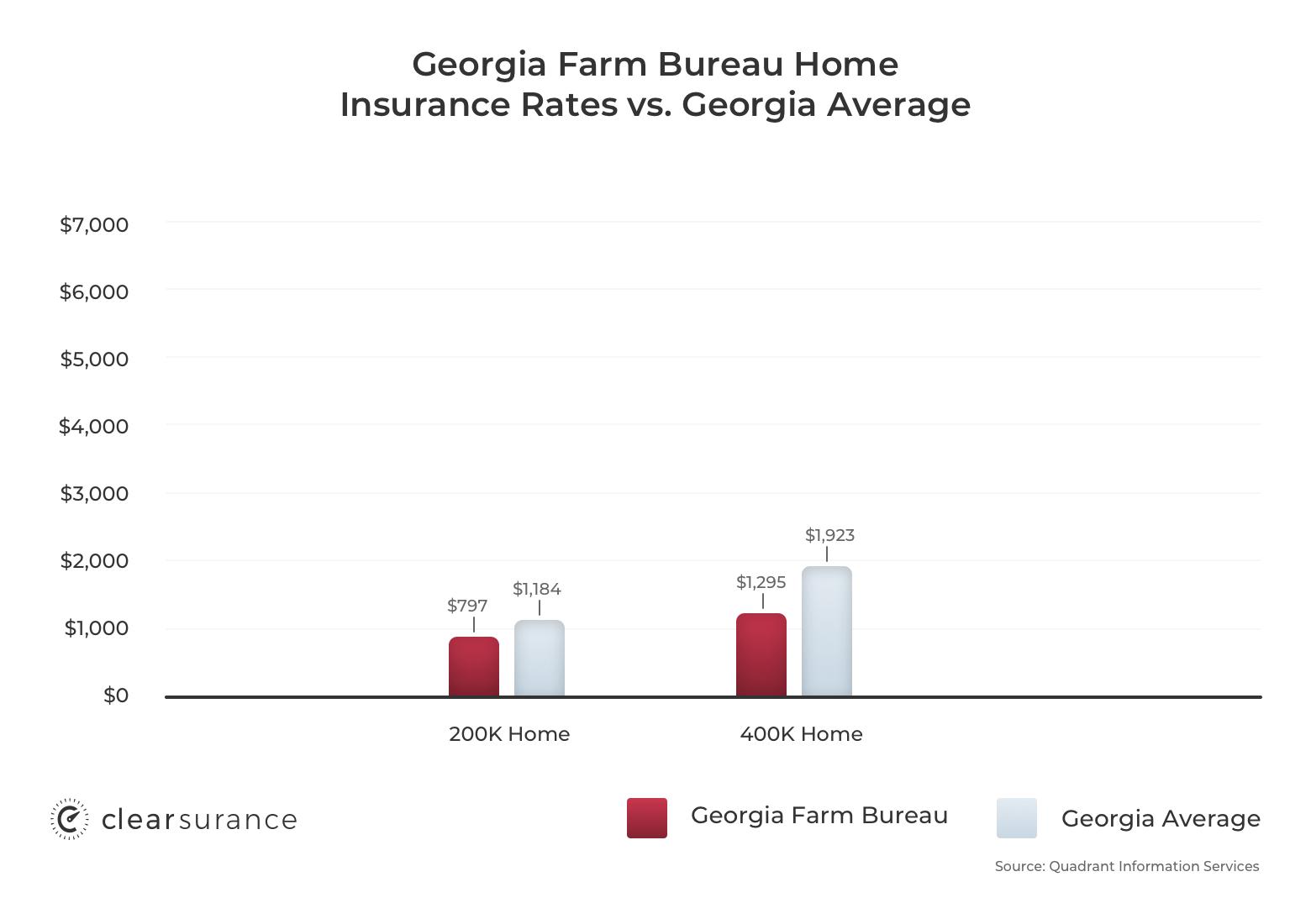 Georgia Farm Bureau insurance rates