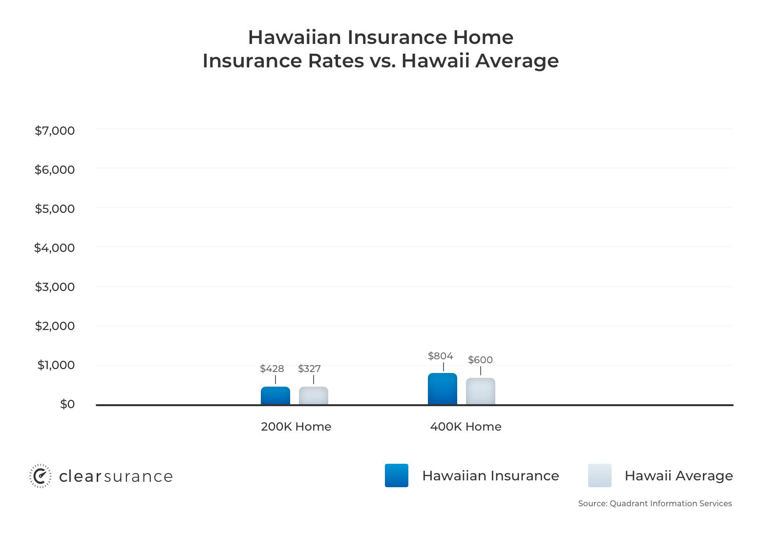 Hawaiian insurance hig rates discounts - Home insurance in hawaii ...