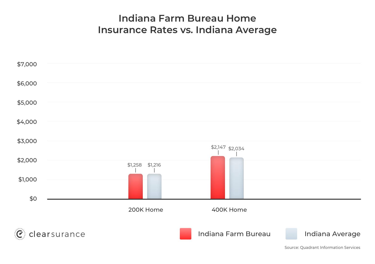 Indiana Farm Bureau home insurance rates