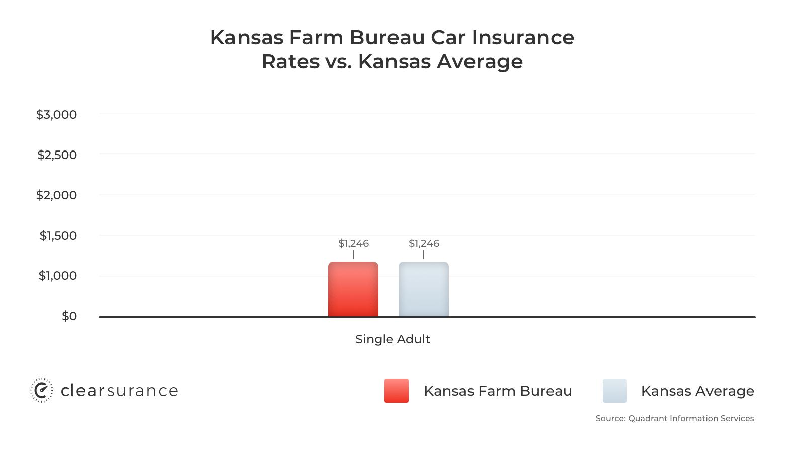 Graph comparing Kansas Farm Bureau car insurance rates vs the Kansas average
