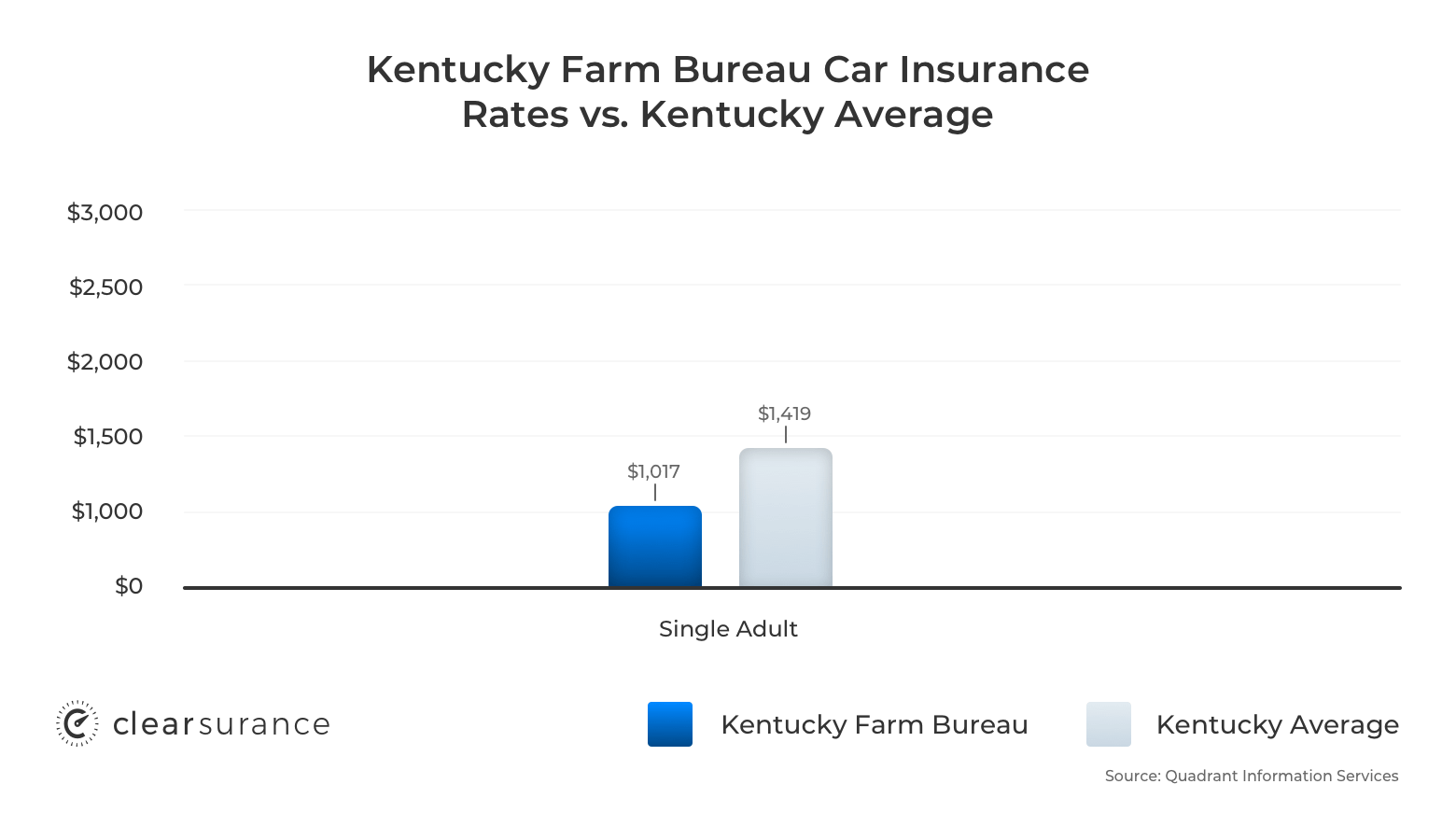 Kentucky Farm Bureau car insurance rates