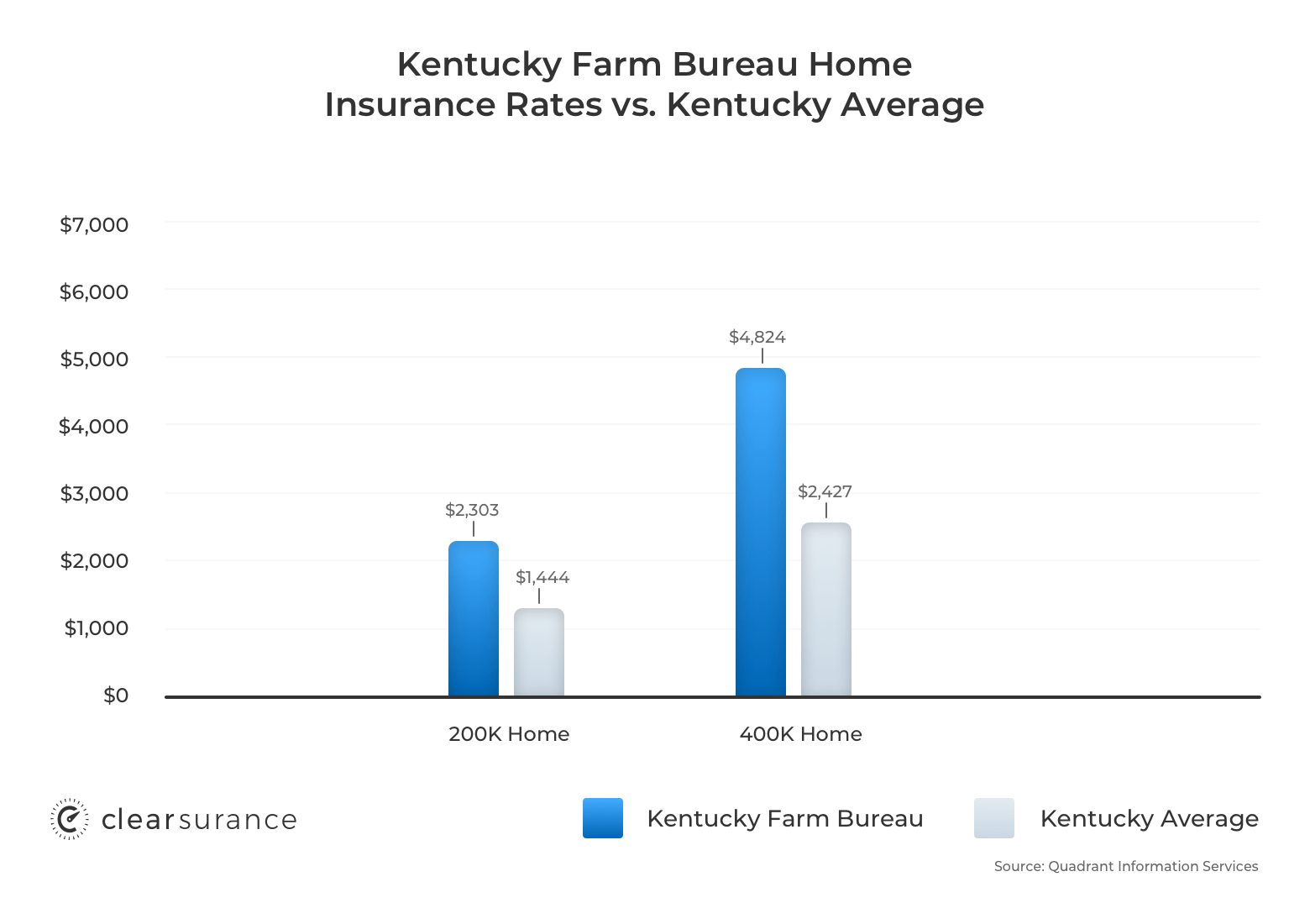 Kentucky Farm Bureau homeowners insurance rates