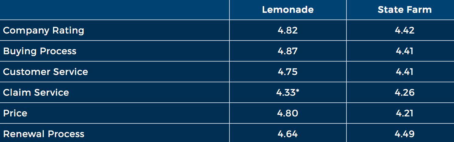 Lemonade and State Farm renters insurance ratings