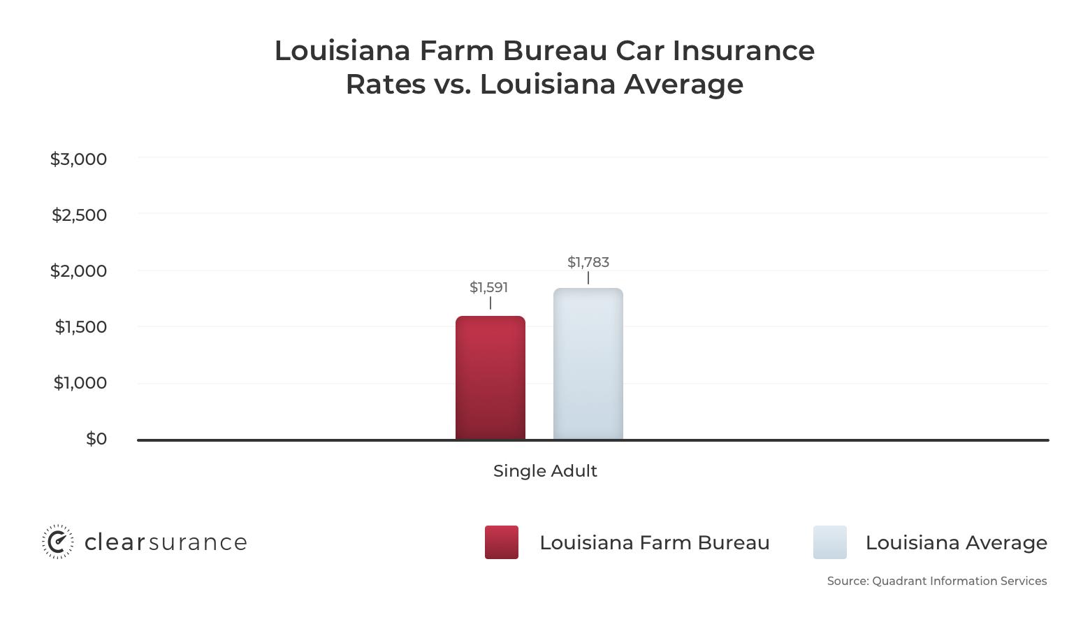 Louisiana Farm Bureau car insurance rates