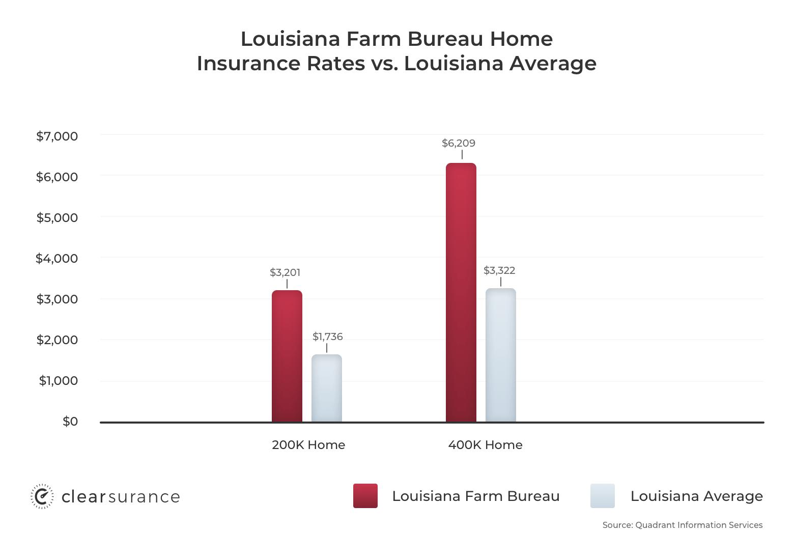 Louisiana Farm Bureau homeowners insurance rates