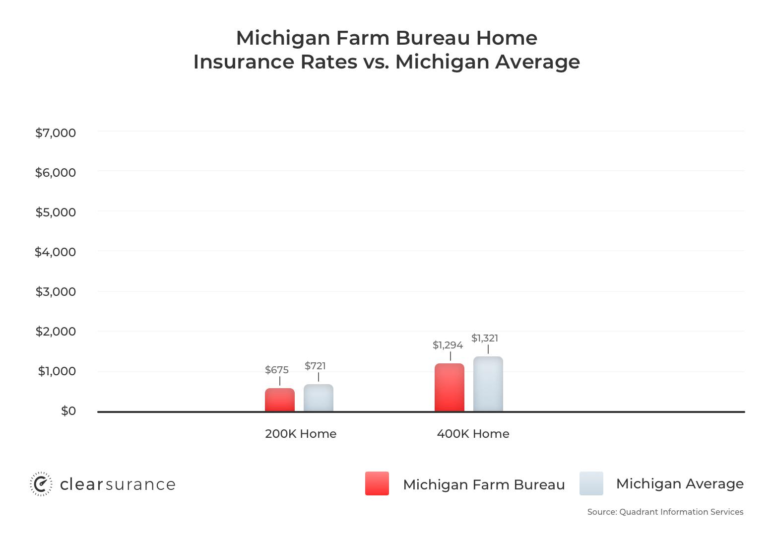 Michigan Farm Bureau homeowners insurance rates