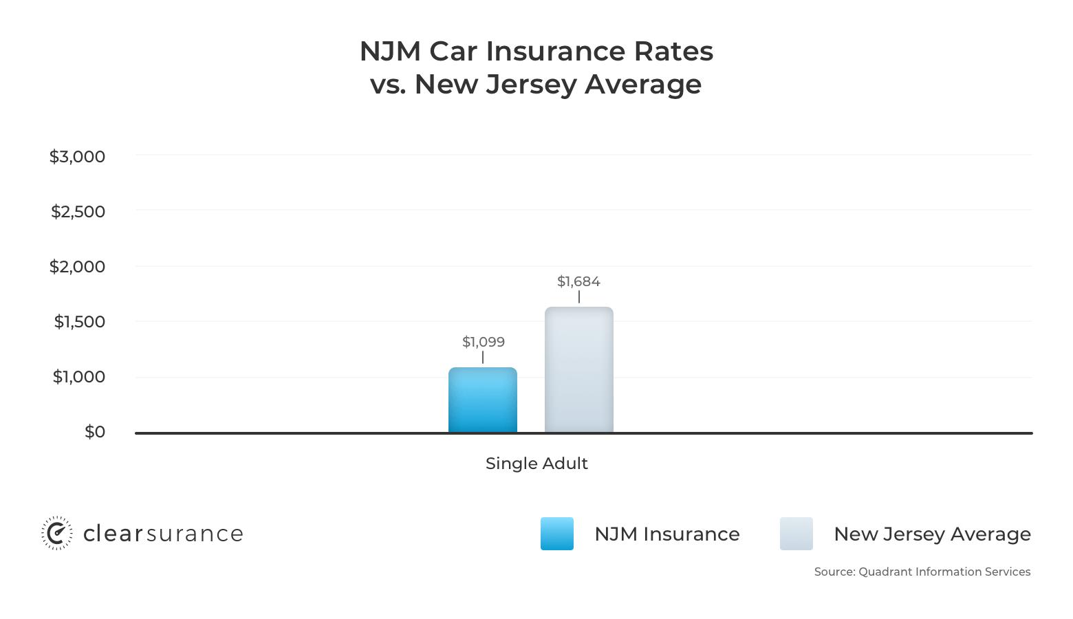 NJM car insurance rates