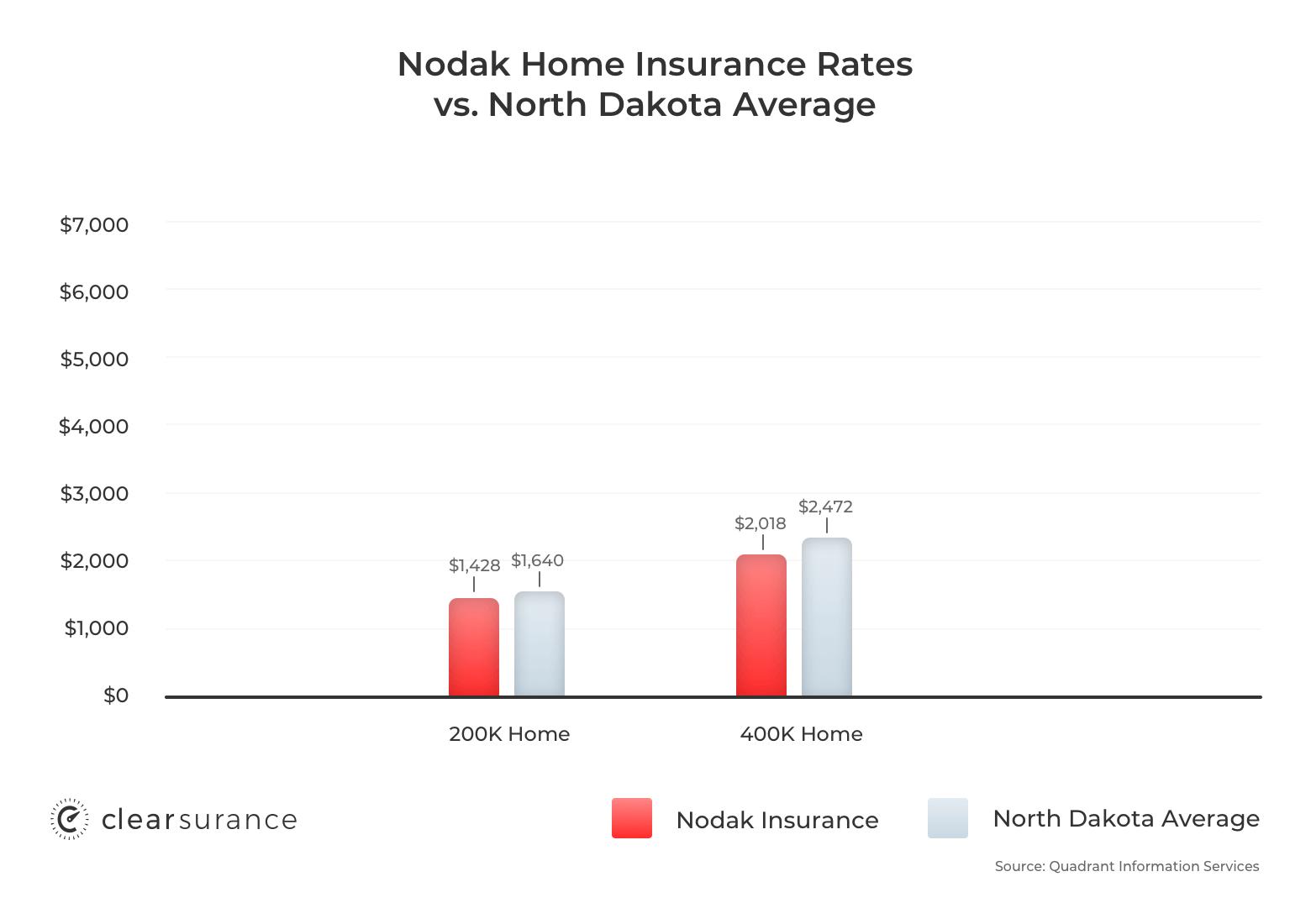 Nodak homeowners insurance rates
