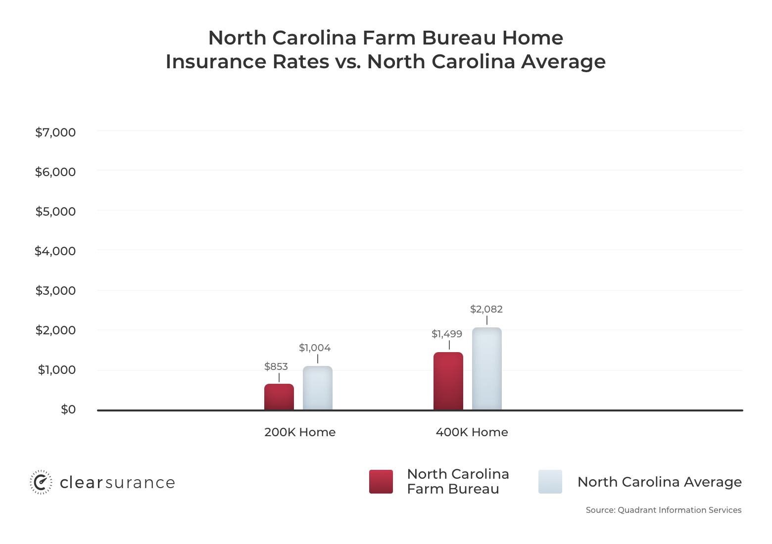 NC Farm Bureau homeowners insurance rates