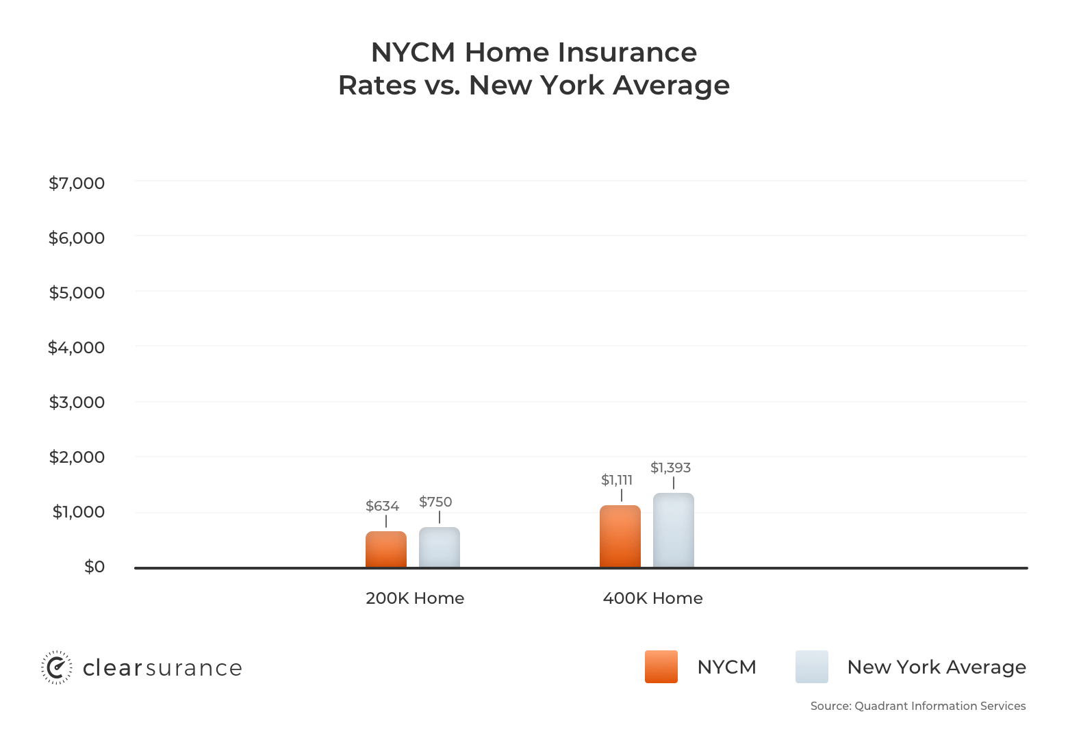 NYCM homeowners insurance rates