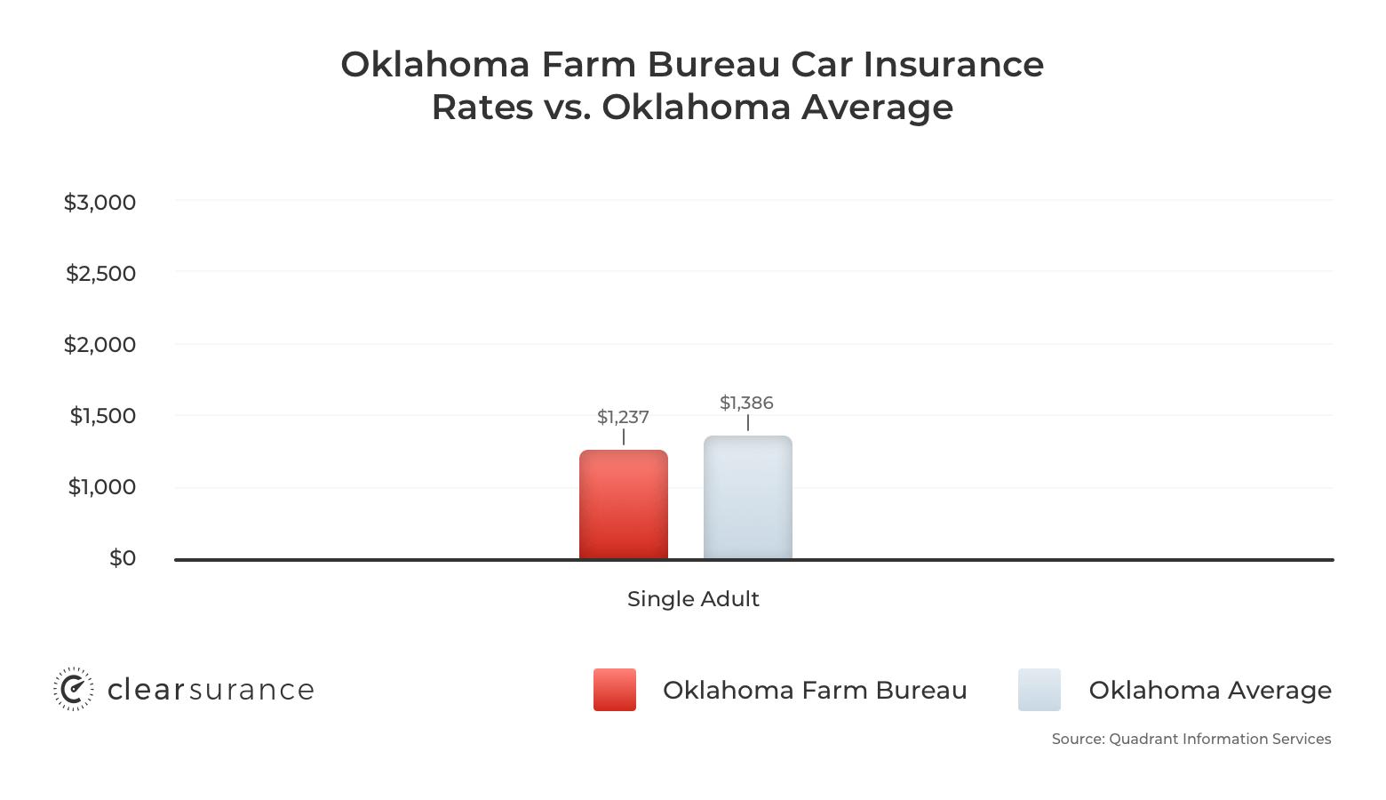Oklahoma Farm Bureau car insurance rates