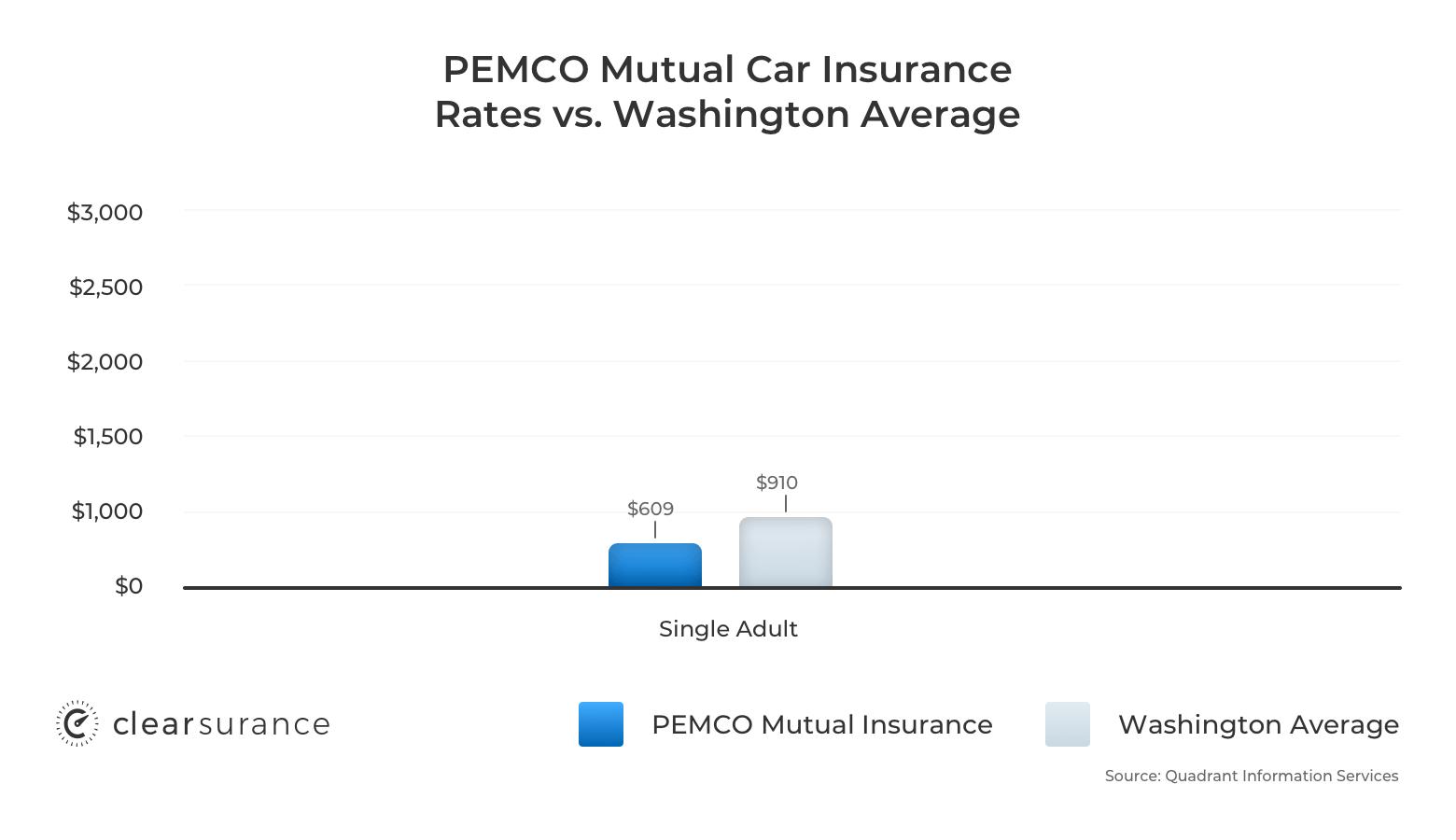 PEMCO car insurance rates