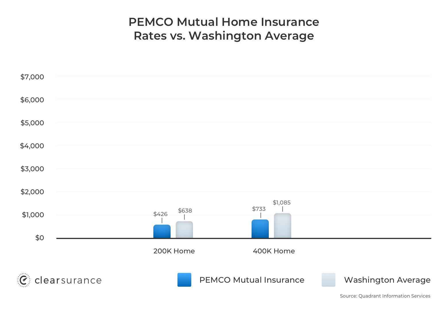 PEMCO homeowners insurance rates