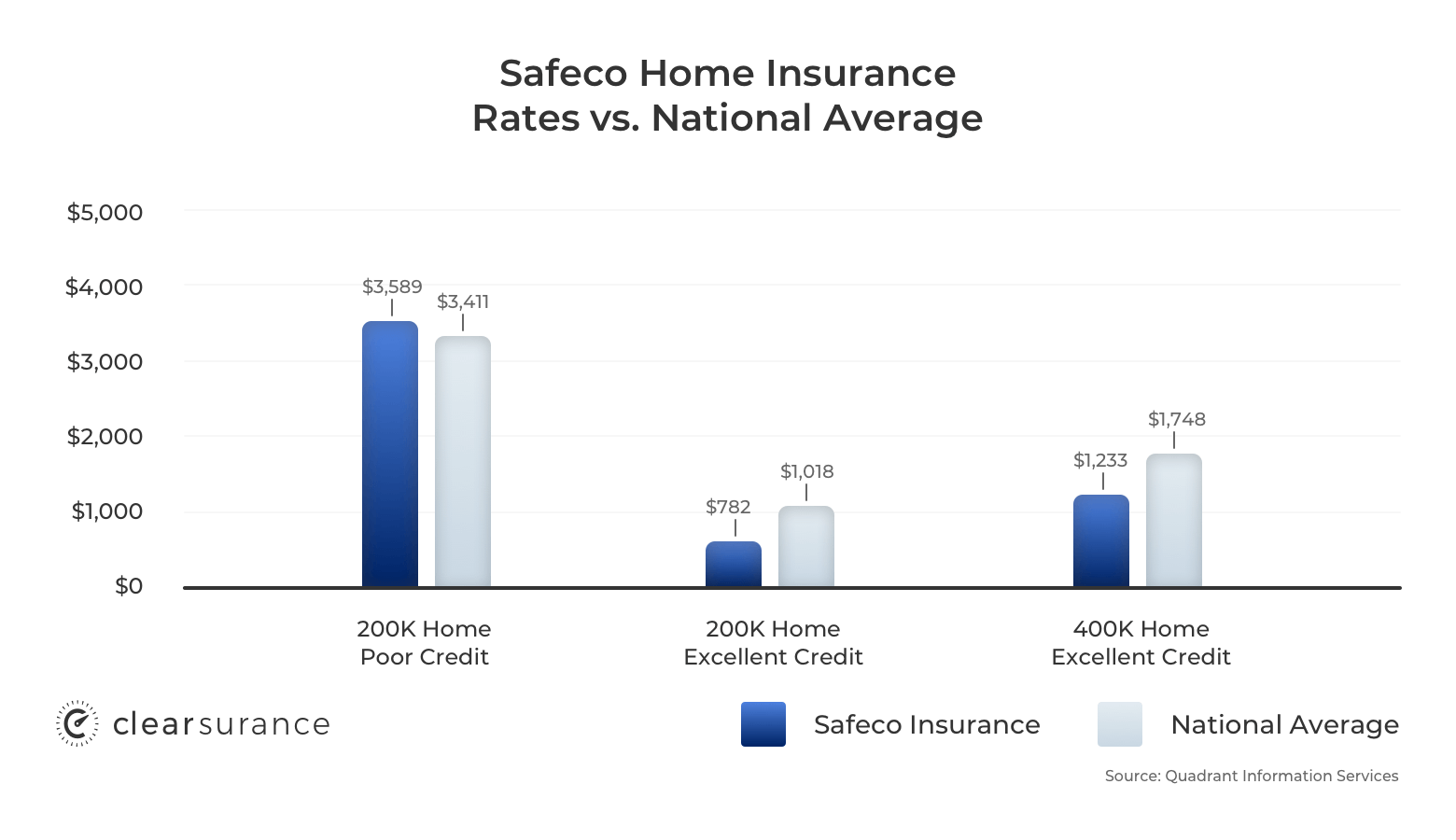 Safeco homeowners insurance rates vs the national average - examples include a 200K home with poor credit, 200K home with excellent credit and a 400K home with excellent credit