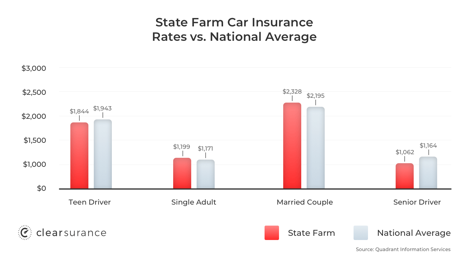 State Farm car insurance rates