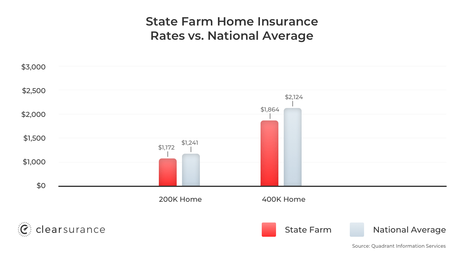 State Farm Life Insurance Reviews >> State Farm Insurance Rates Consumer Ratings Discounts