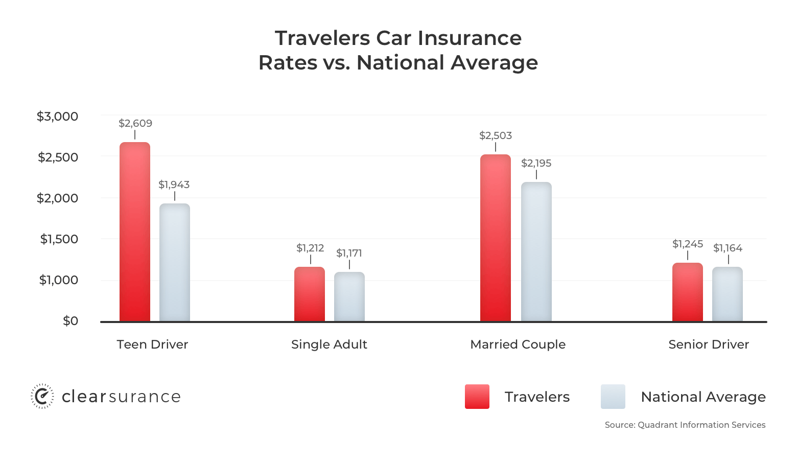 Travelers car insurance rates