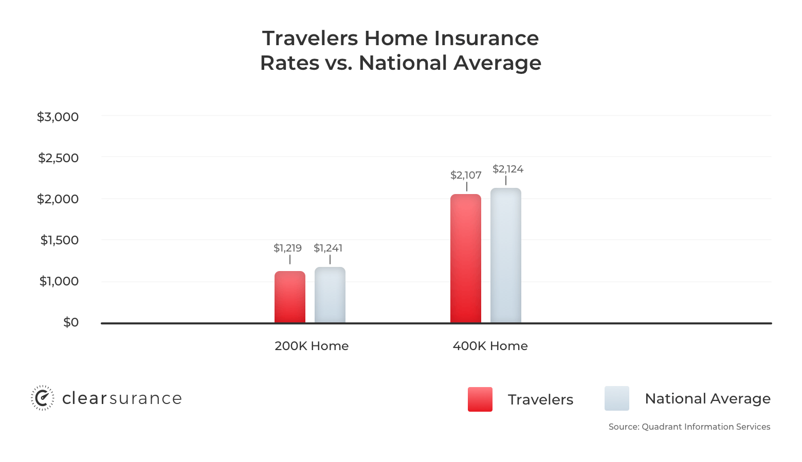 Travelers home insurance rates