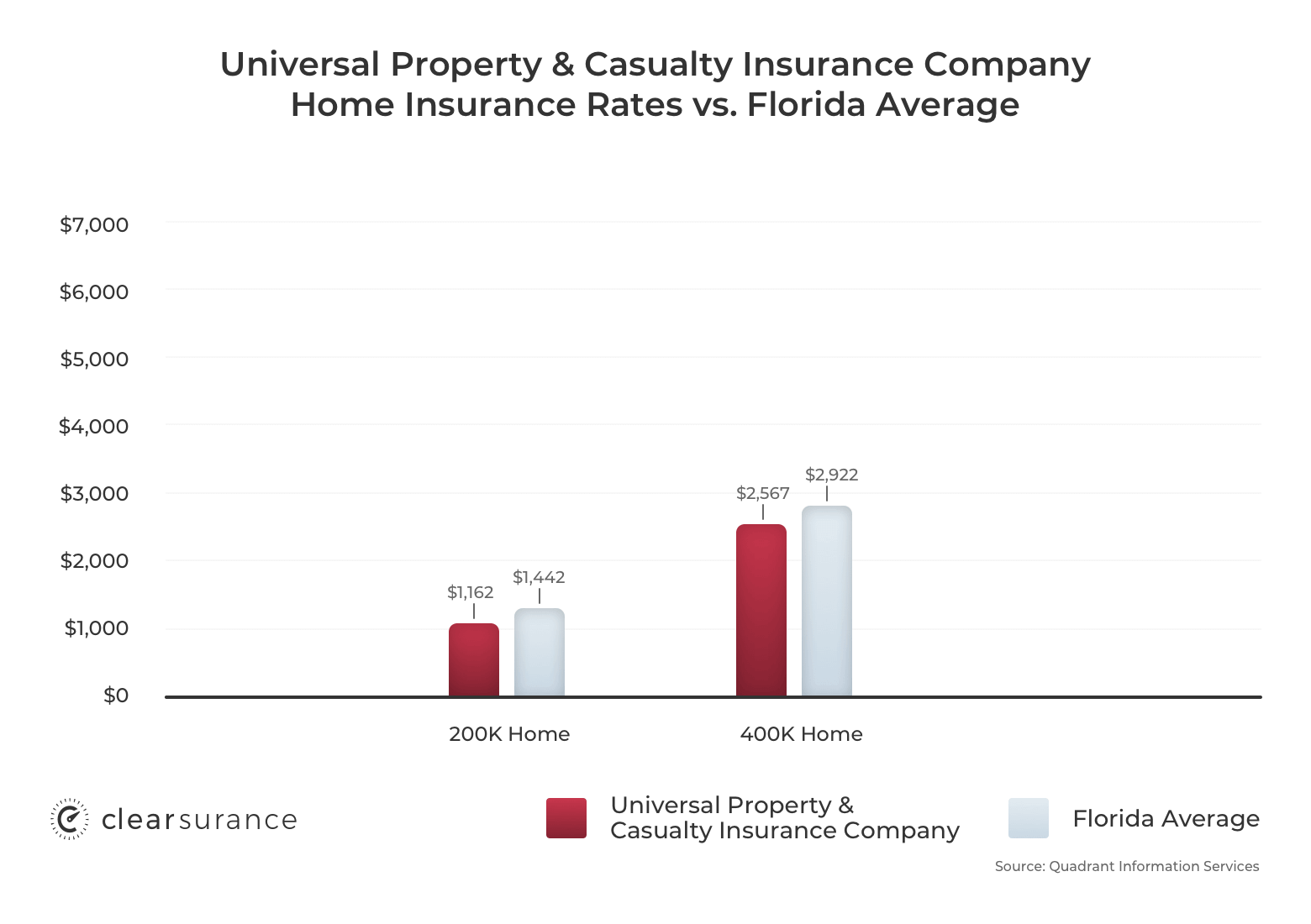 Universal Property & Casualty homeowners insurance rates