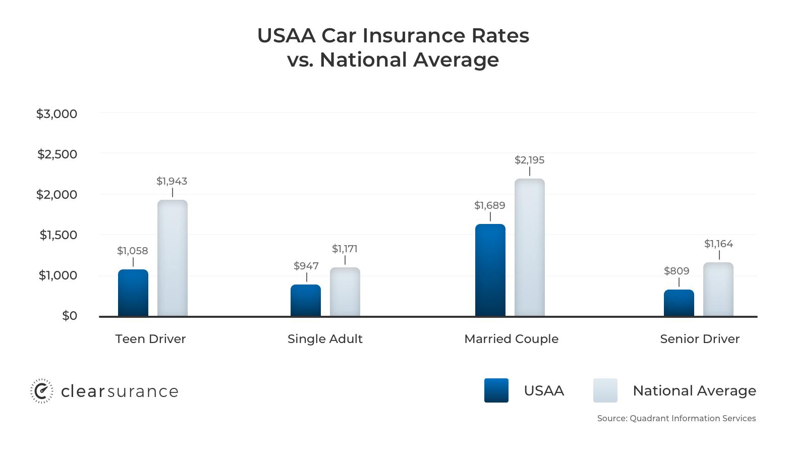 USAA car insurance rates