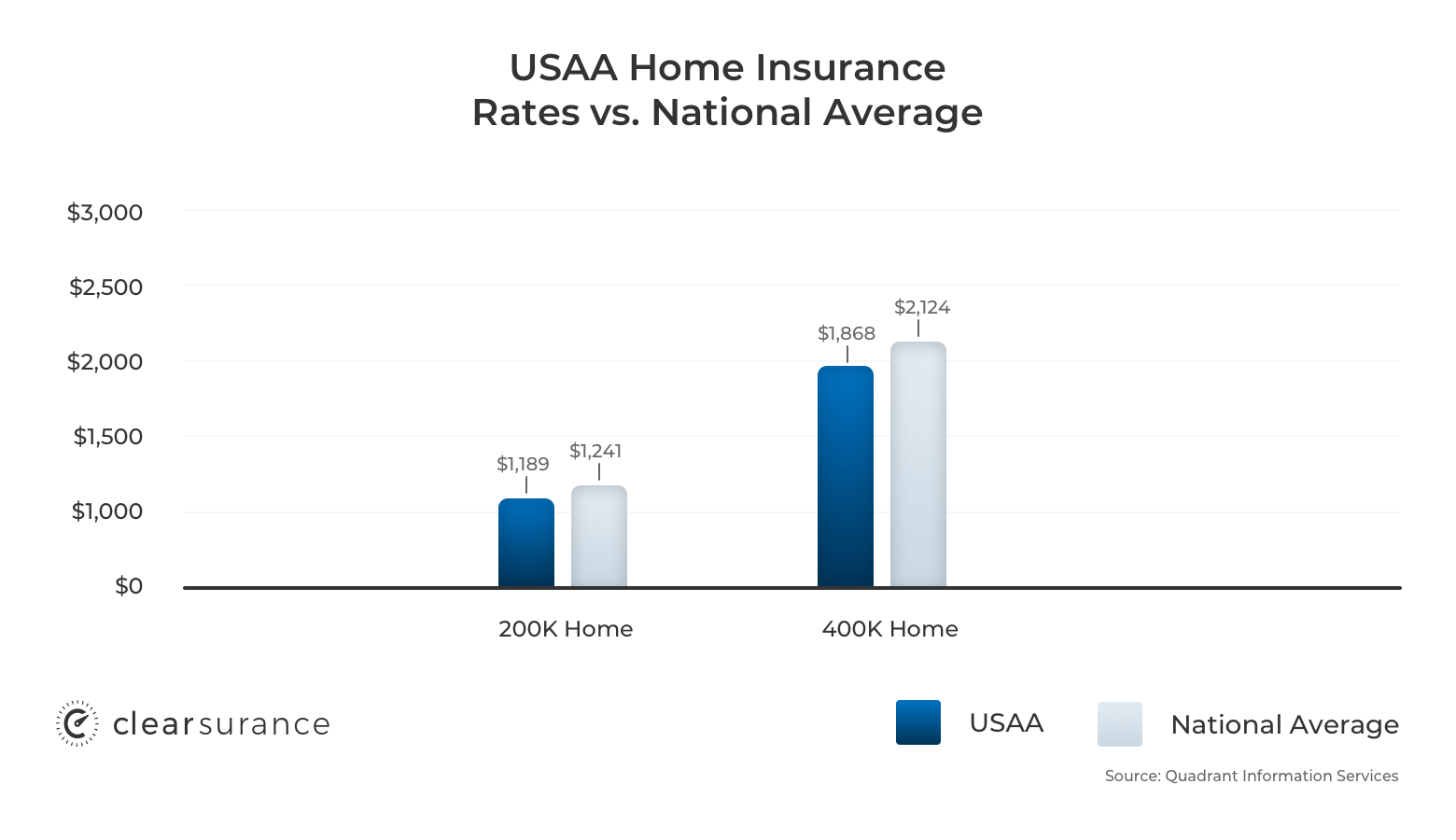 USAA home insurance rates